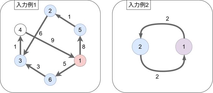 入力例のグラフ